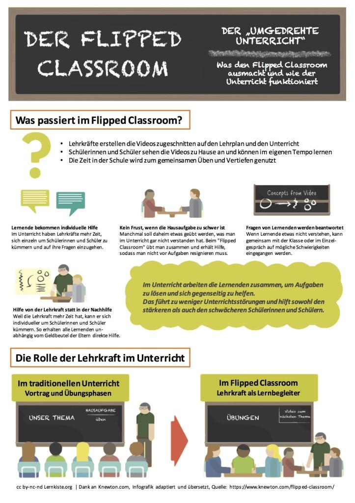 Flipped Classroom Infografik
